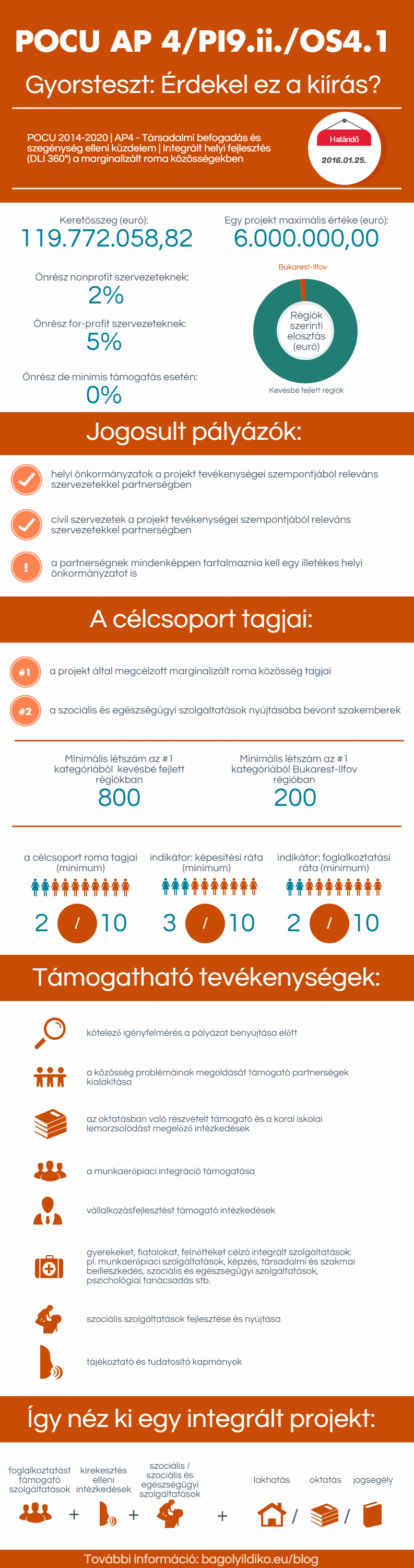 cpp2 Infographic